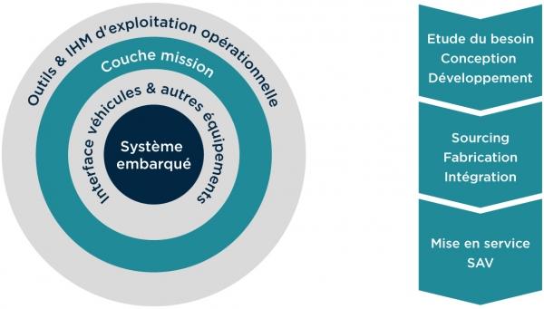 fiche_ec_systemes_embarques_schema